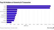 Nhật Bản vượt Trung Quốc, trở thành chủ nợ lớn nhất của Mỹ