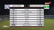 Video SLNA đả bại SHB Đà Nẵng ngay tại Hòa Xuân