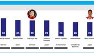 Thống kê AFC: Quế Ngọc Hải xuất sắc hơn trung vệ Southampton của Nhật Bản?