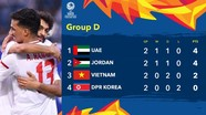 Kịch bản nào cho U23 Việt Nam? Đình Trọng: 'Sẽ làm mọi điều để có thể đi tiếp'