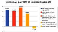 Nghệ An: Giá trị công nghiệp nhiệm kỳ 2016 - 2020 dự kiến tăng 18,6%