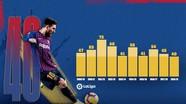 """""""Tiểu Công Phượng"""" nhận mưa tiền thưởng; Messi xô đổ nhiều kỷ lục"""