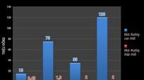 Mức tiền lương cao nhất ở Nghệ An là 130 triệu đồng/tháng