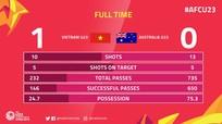 Thống kê: HLV U23 Australia trả giá đắt vì đánh giá thấp U23 Việt Nam