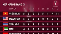 Báo Thái Lan cảnh báo Việt Nam về sức mạnh của Malaysia; Thanh Hóa có nguy cơ xuống hạng Ba