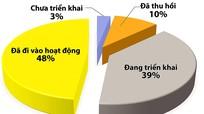 87% dự án đầu tư ở Nghệ An được triển khai sau cấp phép