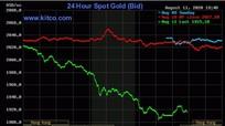 Giá vàng thế giới giảm mạnh nhất 7 năm