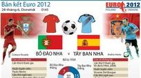 """TBN-BĐN: Trận """"kinh điển"""" giữa lòng EURO 2012"""