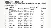 Việt Nam nằm trong top 10 nước có du học sinh đông nhất tại Mỹ