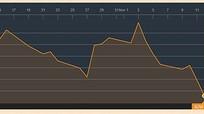 Giá xăng dầu thế giới lao dốc do áp lực nguồn cung tăng mạnh