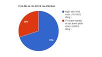 Đầu tư cho KHCN đạt 2% tổng chi Ngân sách nhà nước