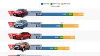 Top ôtô bán chạy tháng 7 - Vios trở lại ngôi vương ở Việt Nam