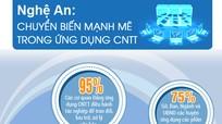 Toàn cảnh thành tựu công nghệ thông tin Nghệ An