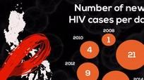 'HIV lây lan nhanh nhất là ở Philippines'