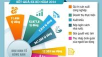 [Infographic] Đầu tư vào KKT Đông Nam và các KCN ở Nghệ An