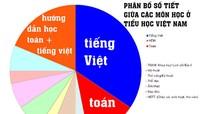 Học sinh phải học quá nhiều Toán và tiếng Việt