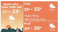 Dự báo thời tiết đầu tuần