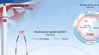 Hwasong-14, tên lửa Triều Tiên vượt tầm dự đoán của tình báo Mỹ