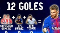 Messi = Ronaldo + Suarez + 5 chân sút hàng đầu khác ở La Liga