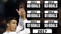 Ronaldo lập kỷ lục ghi hơn 50 bàn mỗi năm trong 7 năm liên tiếp