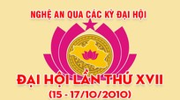 Nghệ An qua các kỳ Đại hội: Đại hội đại biểu Đảng bộ tỉnh lần thứ XVII (15 - 17/10/2010)