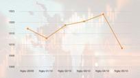 Thị trường điều chỉnh như kịch bản đã được dự báo