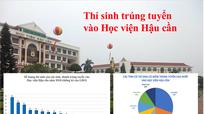 Nghệ An có số lượng thí sinh trúng tuyển vào Học viện Hậu cần cao nhất