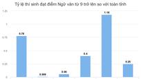 Tỷ lệ điểm giỏi Ngữ văn của Thái Nguyên gấp gần 5 lần cả nước