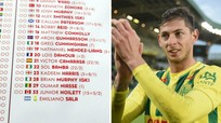 Cầu thủ trên chuyến bay mất tích được điền vào danh sách trận đấu; Loạt trận sáng 30/1