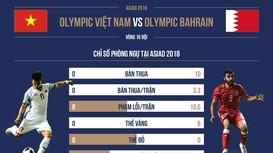 'Soi' Olympic Bahrain: Tuyển Việt Nam sáng cửa vào tứ kết