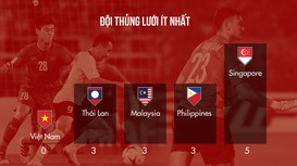 AFF Cup 2018: Việt Nam kiểm soát bóng thấp, Thái Lan tấn công hiệu quả nhất