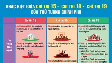 [Infographics] Những điểm cần chú ý nhất khi thực hiện Chỉ thị 16 là gì?