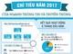 Chỉ tiêu năm 2017 của ngành Thông tin và Truyền thông Nghệ An