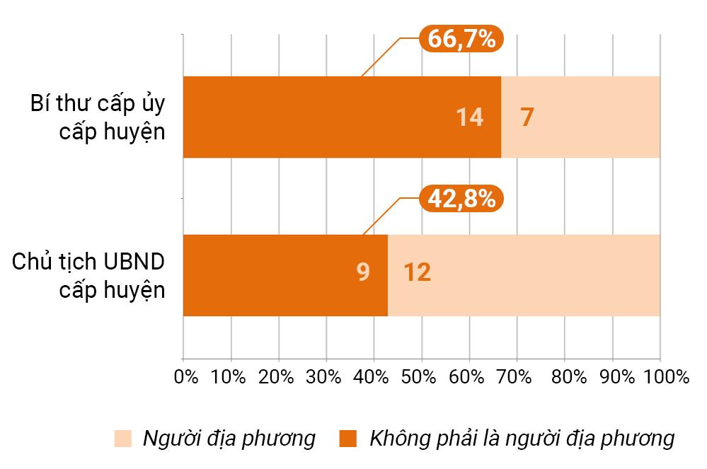 Tỷ lệ bố trí bí thư cấp ủy và một số chức danh khác không phải là người địa phương