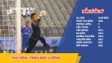 Thủ môn người Nghệ An chơi tốt nhất lượt đi V.League 2020