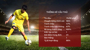 Những thống kê ấn tượng của Phan Văn Đức trong những trận đầu trở lại sau chấn thương