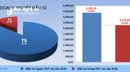 Nghệ An: Cấp phép đầu tư 87 dự án mới với tổng số vốn hơn 7.000 tỷ đồng