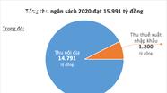 Nghệ An: 10/16 khoản thu thuế đạt và vượt dự toán