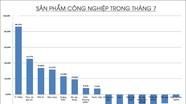 Nghệ An: Nhiều sản phẩm công nghiệp chủ lực giảm mạnh