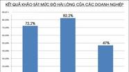 Hơn 82% doanh nghiệp đánh giá tốt về Cục thuế Nghệ An