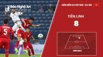Chấm điểm U23 Việt Nam – U23 UAE: Điểm sáng Bùi Tiến Dũng
