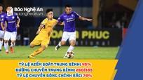 Sông Lam Nghệ An và những bài toán cần giải khi V.League 2020 trở lại