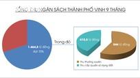 Thu ngân sách thành phố Vinh đạt 70%/KH năm