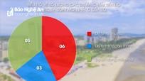 Thị xã Cửa Lò đề xuất thu hồi 6 dự án chậm triển khai