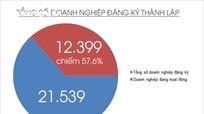 Nghệ An: Đăng ký thành lập doanh nghiệp qua mạng đạt 99,73%, cao nhất cả nước.