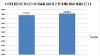 Nghệ An: 2 tháng đầu năm thu ngân sách ước gần 2.800 tỷ đồng