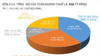 Nợ thuế của Nghệ An so với cùng kỳ giảm 507 tỷ đồng