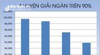 Nghệ An: Tỷ lệ giải ngân vốn đầu tư công đạt hơn 73%