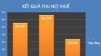 3 năm truy thu 1.553 tỷ đồng, nợ thuế ở TP Vinh vẫn dấu hiệu tăng nhanh