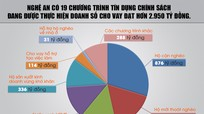 Nguồn lực quan trọng cho an sinh xã hội ở Nghệ An